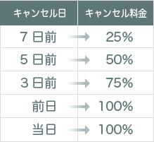 7日前:25%/5日前:50%/3日前:75%/前日:100%/当日:100%